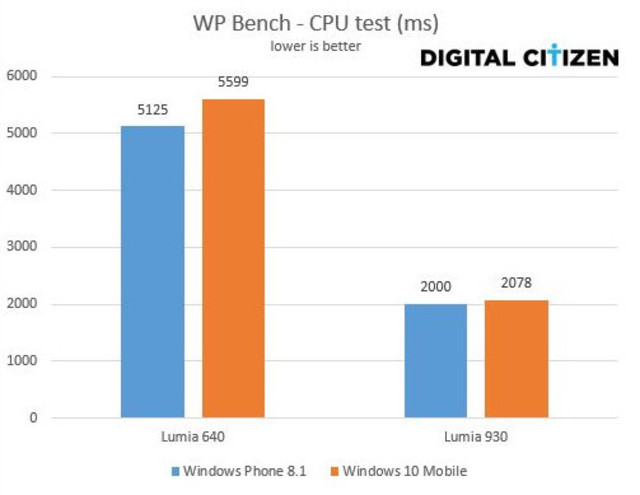 Windows Phone 8.1 vs Windows 10 Mobile cpu