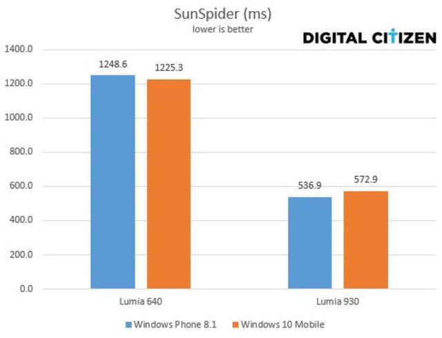 Windows phone 8.1 vs windows 10 mobile sunspider