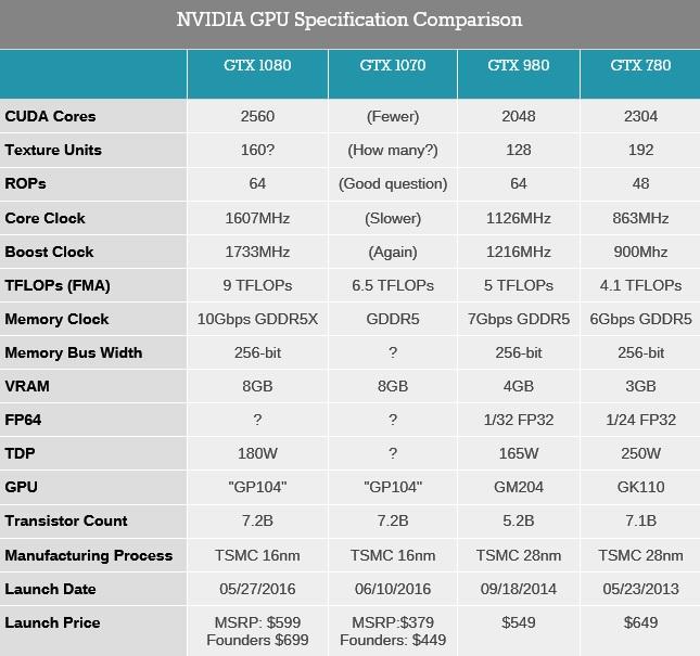Nvidia GTX 1080 y 1070