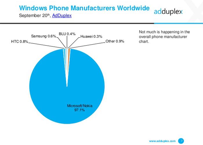 Reporte de la cuota de fabricantes de Windows Phone de Adduplex